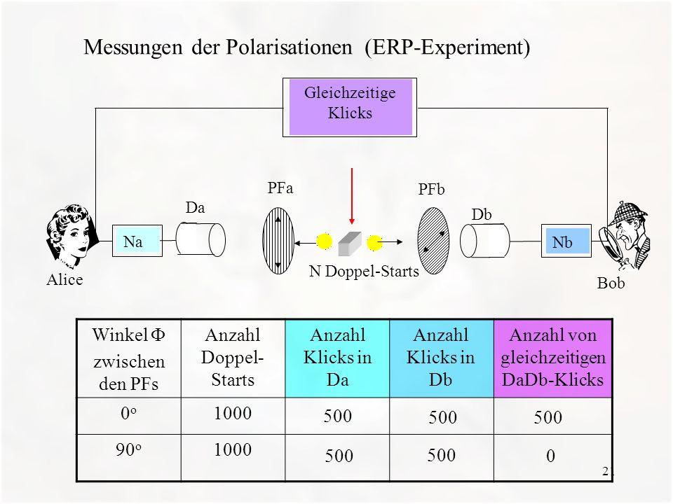 21 Alice Bob PFb PFa Gleichzeitige Klicks Da N Doppel-Starts Db Na Nb Messungen der Polarisationen (ERP-Experiment) Winkel zwischen den PFs Anzahl Dop