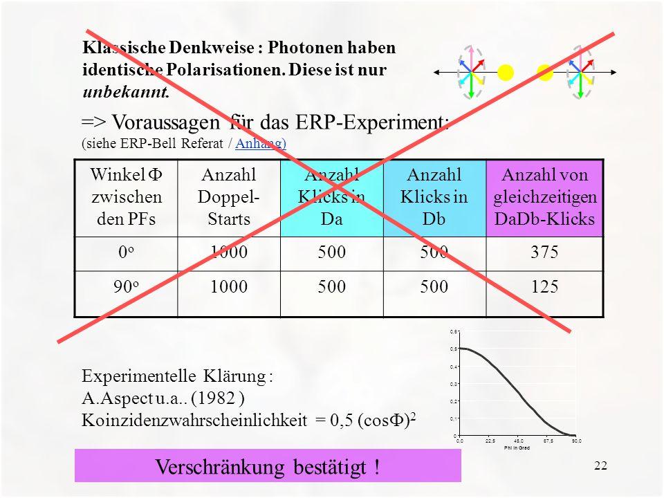 22 Klassische Denkweise : Photonen haben identische Polarisationen. Diese ist nur unbekannt. => Voraussagen für das ERP-Experiment: (siehe ERP-Bell Re