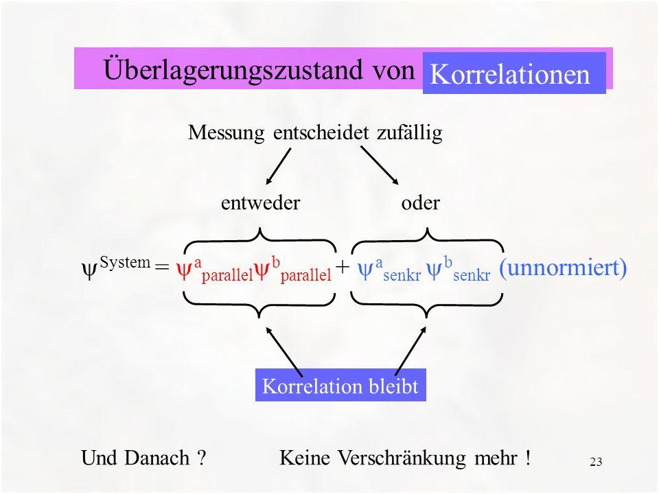 23 System = a parallel b parallel + a senkr b senkr (unnormiert) Messung entscheidet zufällig entwederoder Korrelation bleibt Und Danach ?Keine Versch