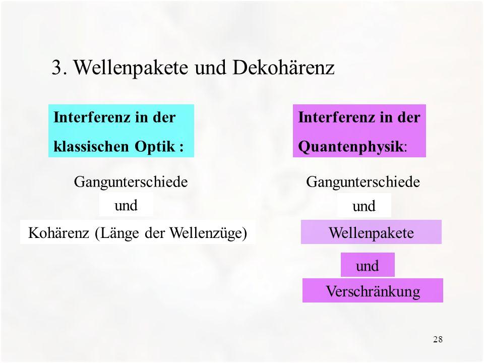28 3. Wellenpakete und Dekohärenz Interferenz in der Quantenphysik: Interferenz in der klassischen Optik : Gangunterschiede und Verschränkung und Kohä