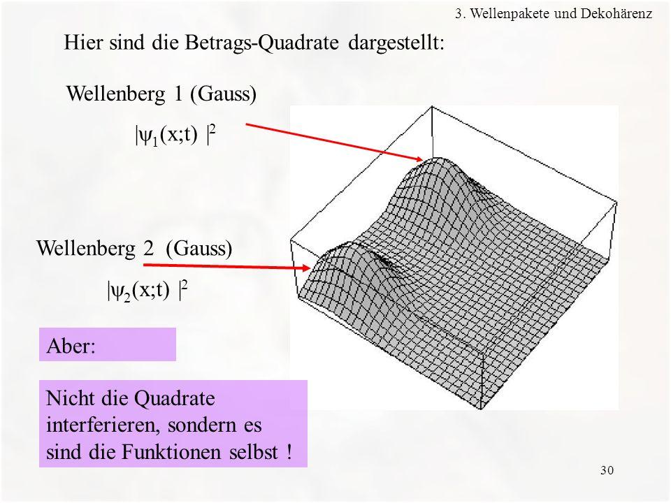 30 Wellenberg 1 (Gauss) Wellenberg 2 (Gauss) | 1 (x;t) | 2 | 2 (x;t) | 2 Nicht die Quadrate interferieren, sondern es sind die Funktionen selbst ! Hie