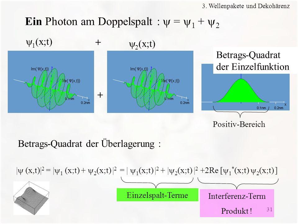 31 Ein Photon am Doppelspalt : = 1 + 2 | (x,t)| 2 = | 1 (x;t) + 2 (x;t) | 2 = | 1 (x;t) | 2 + | 2 (x;t) | 2 +2Re [ 1 * (x;t) 2 (x;t) ] 1 (x;t) 2 (x;t)