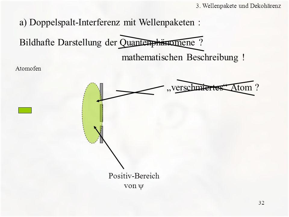 32 Atomofen a) Doppelspalt-Interferenz mit Wellenpaketen : Positiv-Bereich von mathematischen Beschreibung ! Bildhafte Darstellung der Quantenphänomen