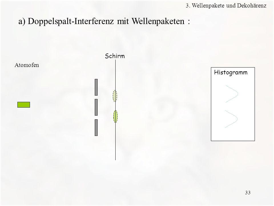 33 Histogramm Schirm Atomofen a) Doppelspalt-Interferenz mit Wellenpaketen : 3. Wellenpakete und Dekohärenz
