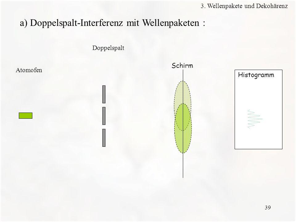 39 Histogramm Schirm Atomofen Doppelspalt a) Doppelspalt-Interferenz mit Wellenpaketen : 3. Wellenpakete und Dekohärenz