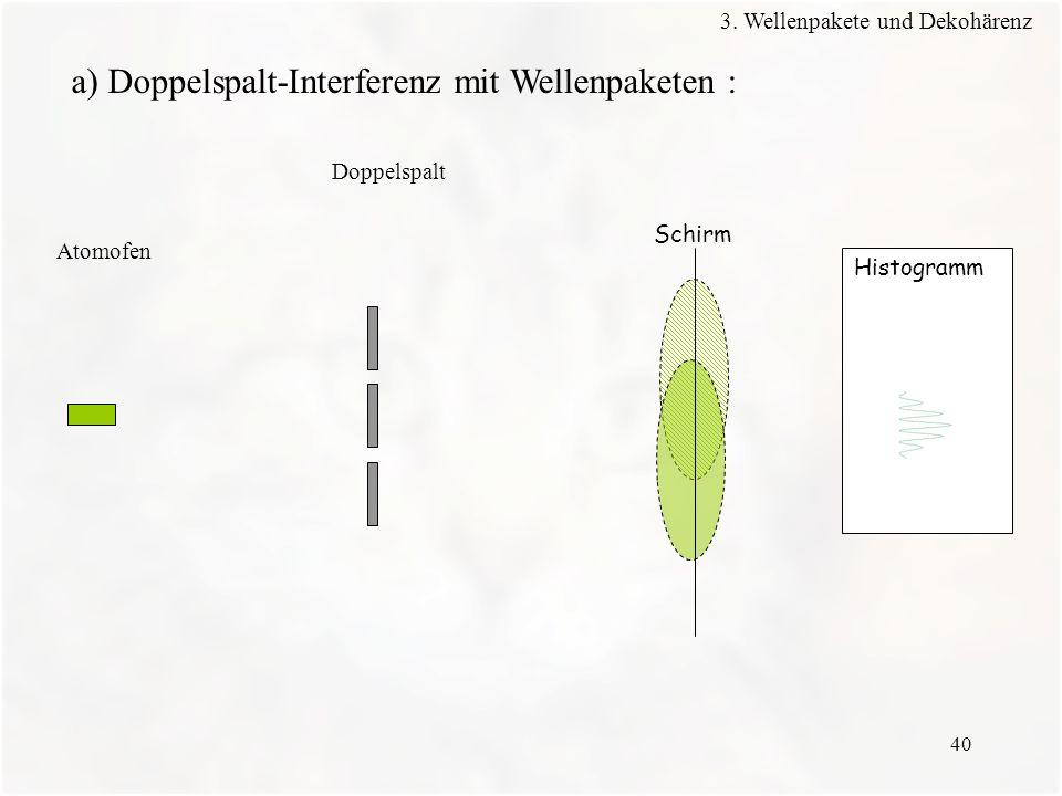 40 Histogramm Schirm Atomofen Doppelspalt a) Doppelspalt-Interferenz mit Wellenpaketen : 3. Wellenpakete und Dekohärenz