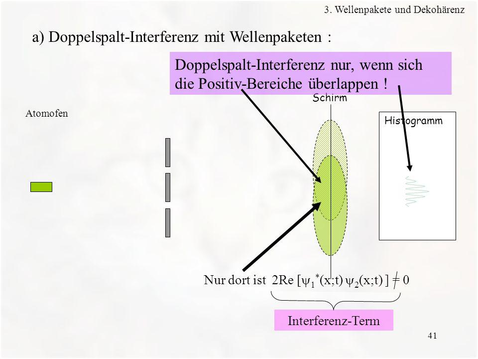 41 Histogramm Schirm Atomofen a) Doppelspalt-Interferenz mit Wellenpaketen : Doppelspalt-Interferenz nur, wenn sich die Positiv-Bereiche überlappen !