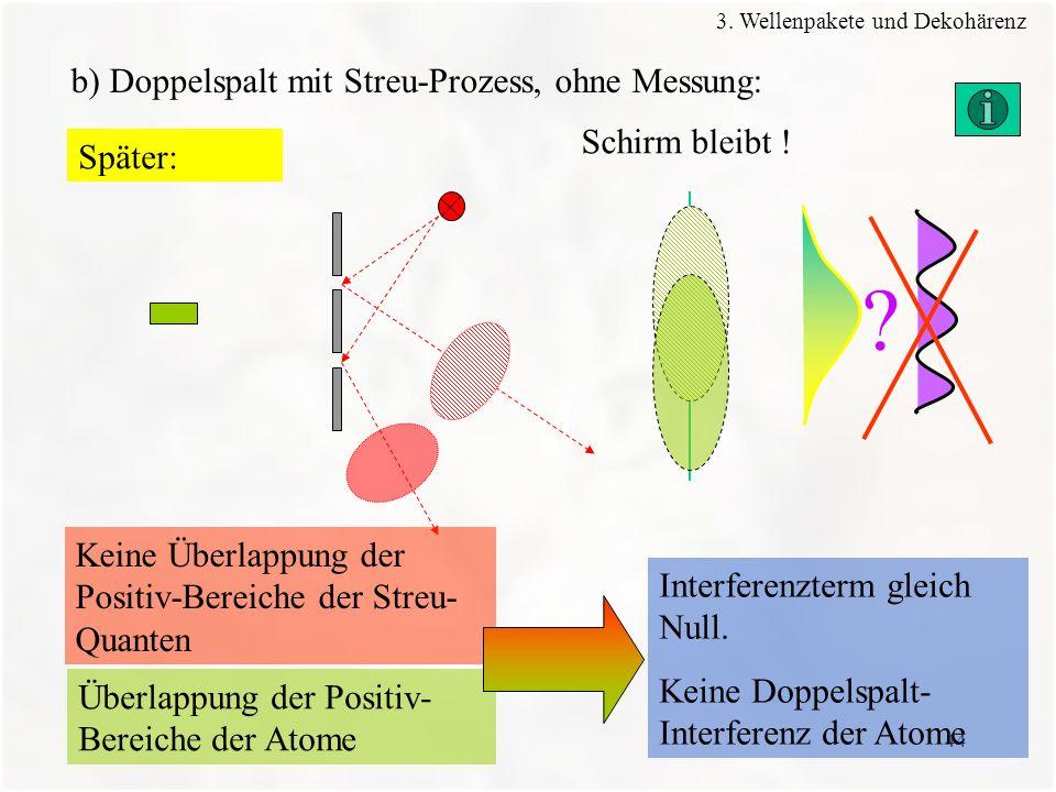 44 b) Doppelspalt mit Streu-Prozess, ohne Messung: Schirm bleibt ! ? Keine Überlappung der Positiv-Bereiche der Streu- Quanten Überlappung der Positiv