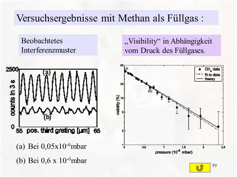 59 (a)Bei 0,05x10 -6 mbar (b)Bei 0,6 x 10 -6 mbar Beobachtetes Interferenzmuster Visibility in Abhängigkeit vom Druck des Füllgases. Versuchsergebniss