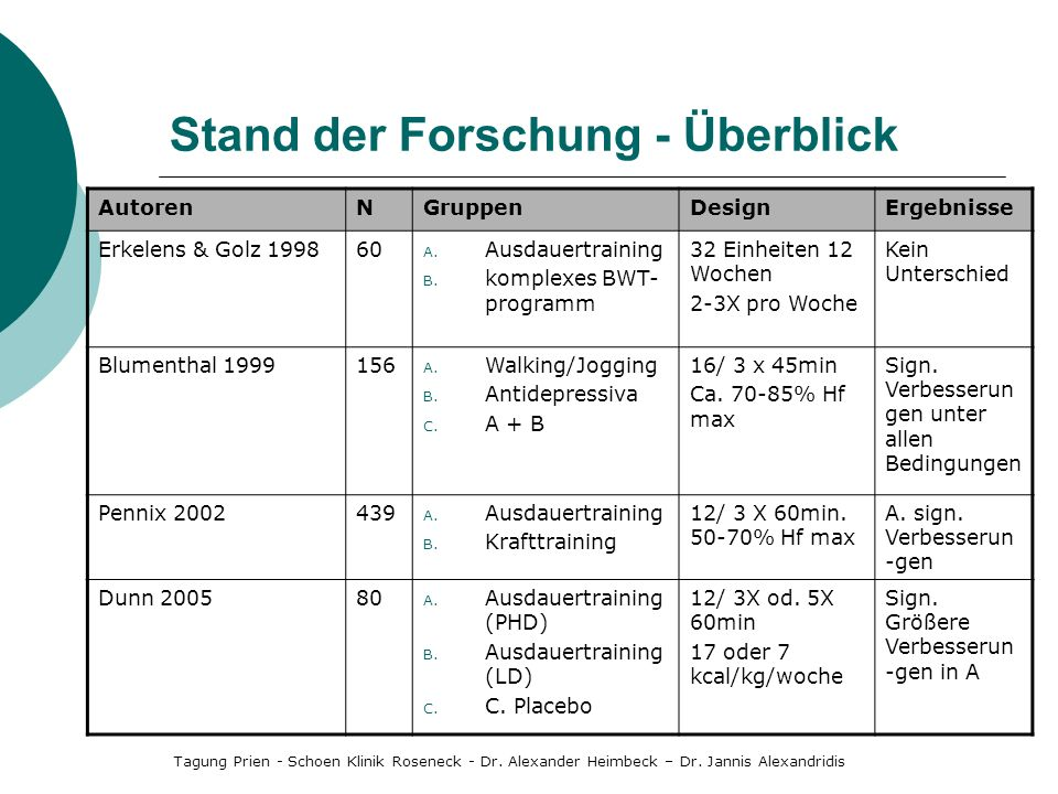 Stand der Forschung - Überblick AutorenNGruppenDesignErgebnisse Erkelens & Golz 199860 A. Ausdauertraining B. komplexes BWT- programm 32 Einheiten 12