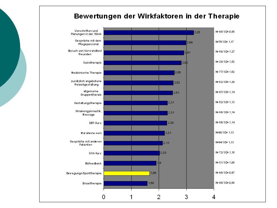 Subjektive Bewertung der Therapie