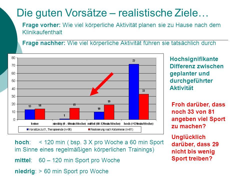 Die guten Vorsätze – realistische Ziele… Hochsignifikante Differenz zwischen geplanter und durchgeführter Aktivität hoch: < 120 min ( bsp. 3 X pro Woc