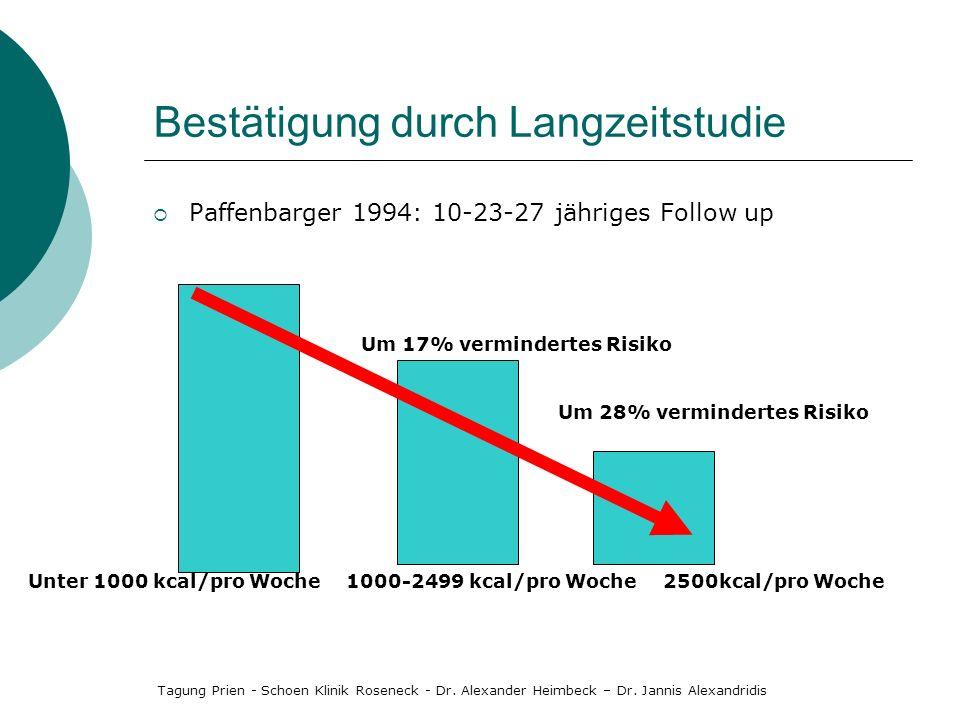 Bestätigung durch Langzeitstudie Paffenbarger 1994: 10-23-27 jähriges Follow up Um 28% vermindertes Risiko 2500kcal/pro Woche Um 17% vermindertes Risi