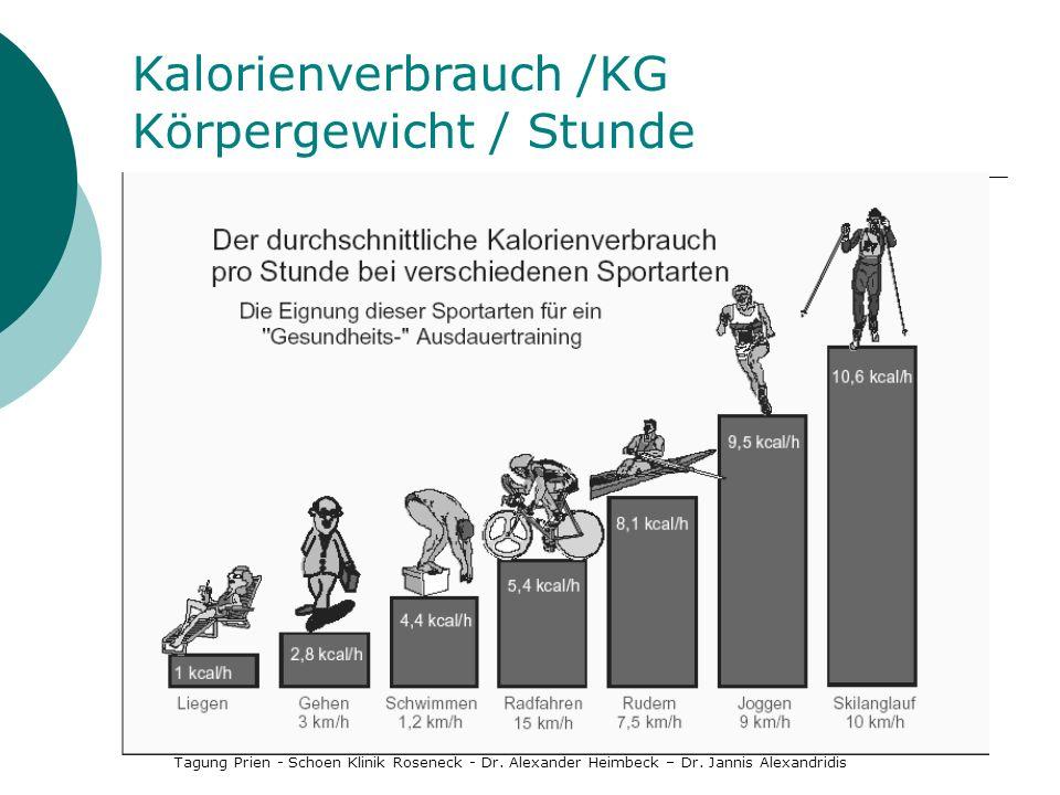 Kalorienverbrauch /KG Körpergewicht / Stunde Tagung Prien - Schoen Klinik Roseneck - Dr. Alexander Heimbeck – Dr. Jannis Alexandridis