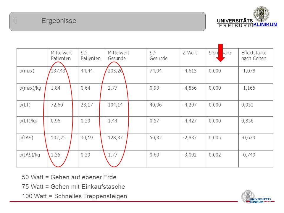 Mittelwert Patienten SD Patienten Mittelwert Gesunde SD Gesunde Z-WertSignifikanzEffektstärke nach Cohen p(max)137,4344,44203,2674,04-4,6130,000-1,078