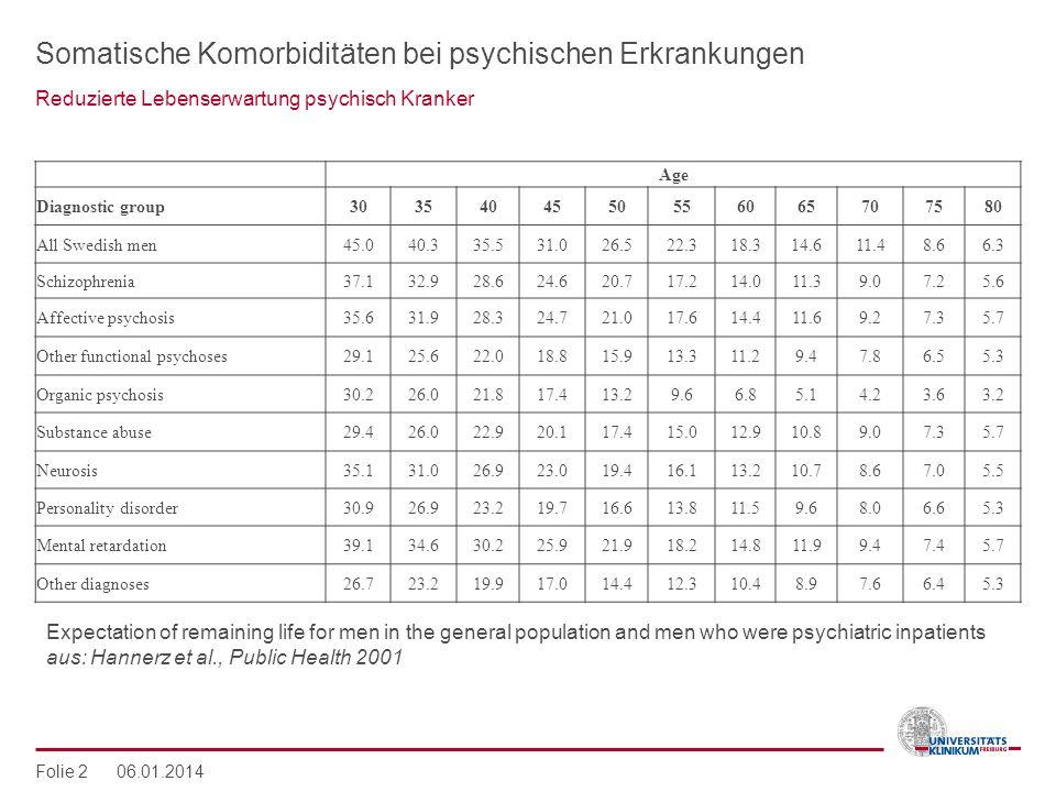 Somatische Komorbiditäten bei psychischen Erkrankungen Reduzierte Lebenserwartung psychisch Kranker Folie 2 06.01.2014 Age Diagnostic group30354045505
