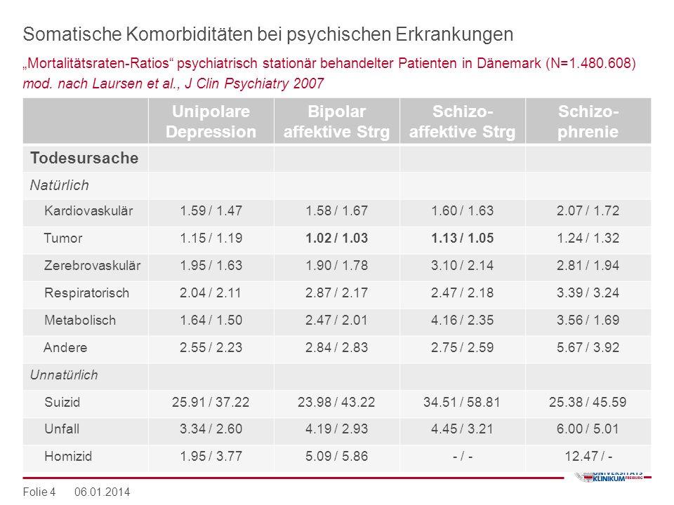 Somatische Komorbiditäten bei psychischen Erkrankungen Unipolare Depression Bipolar affektive Strg Schizo- affektive Strg Schizo- phrenie Todesursache