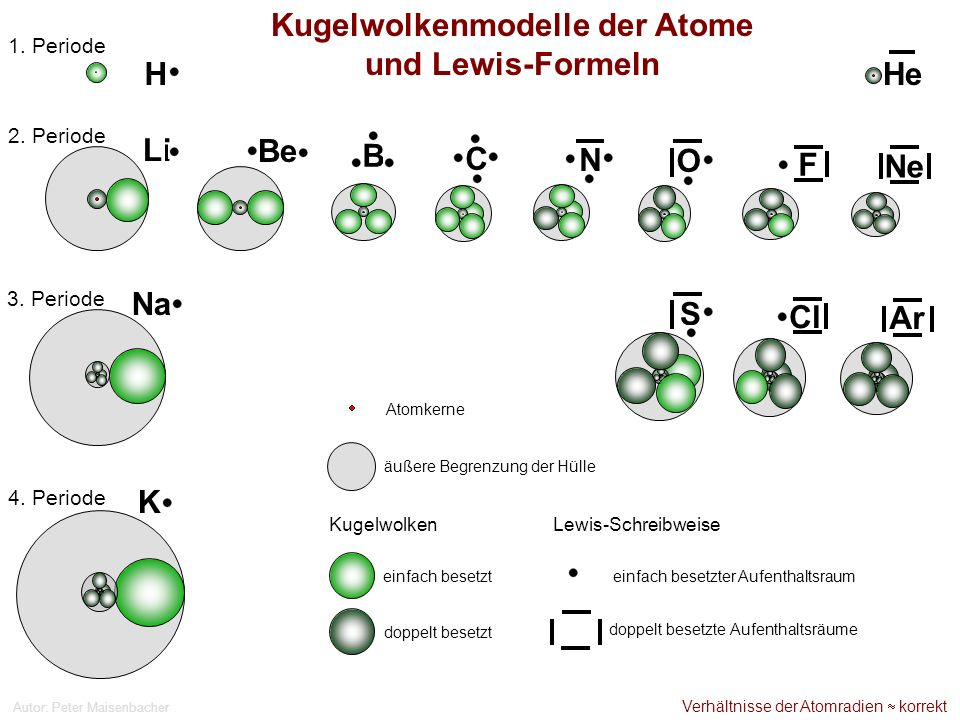 Autor: Peter Maisenbacher 2. Periode Li Be B C N O F Ne Na Cl 3. Periode Ar Kugelwolkenmodelle der Atome und Lewis-Formeln 1. Periode HeH S 4. Periode