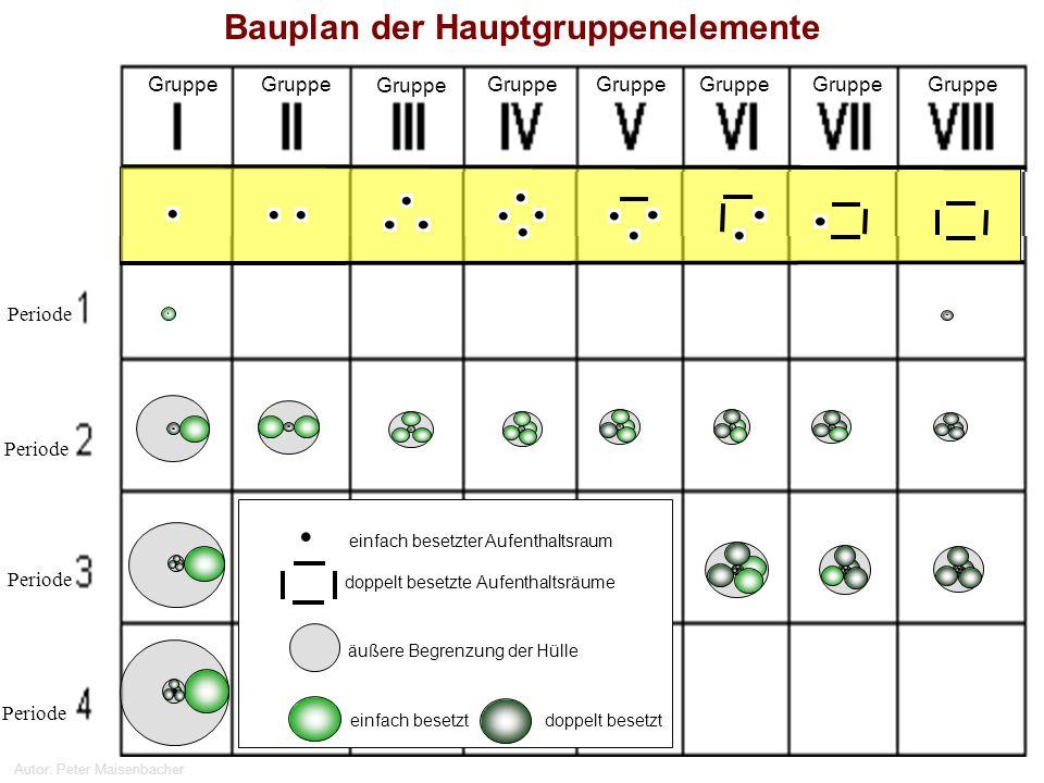 Autor: Peter Maisenbacher Bauplan der Hauptgruppenelemente einfach besetzt doppelt besetzt äußere Begrenzung der Hülle einfach besetzter Aufenthaltsra