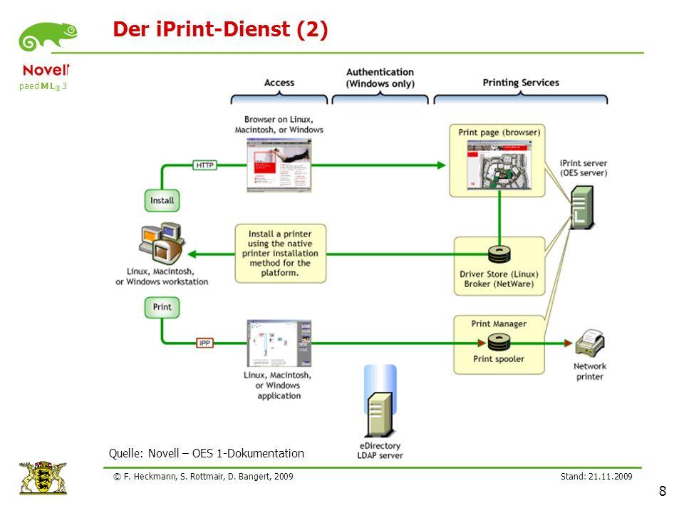 paed M L ® 3.0 Stand: 21.11.2009 8 © F. Heckmann, S. Rottmair, D. Bangert, 2009 Der iPrint-Dienst (2) Quelle: Novell – OES 1-Dokumentation