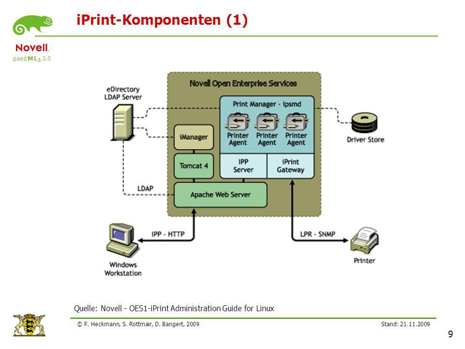 paed M L ® 3.0 Stand: 21.11.2009 9 © F. Heckmann, S. Rottmair, D. Bangert, 2009 iPrint-Komponenten (1) Quelle: Novell - OES1-iPrint Administration Gui