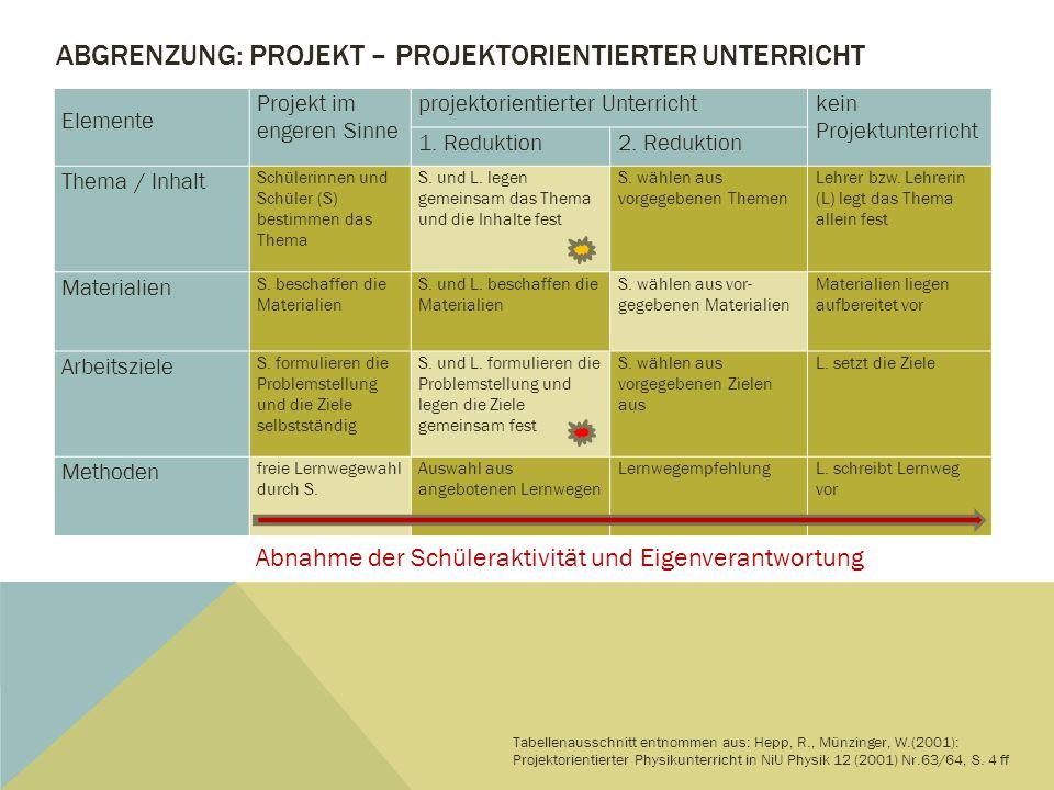 ABGRENZUNG: PROJEKT – PROJEKTORIENTIERTER UNTERRICHT Elemente Projekt im engeren Sinne projektorientierter Unterrichtkein Projektunterricht 1. Redukti