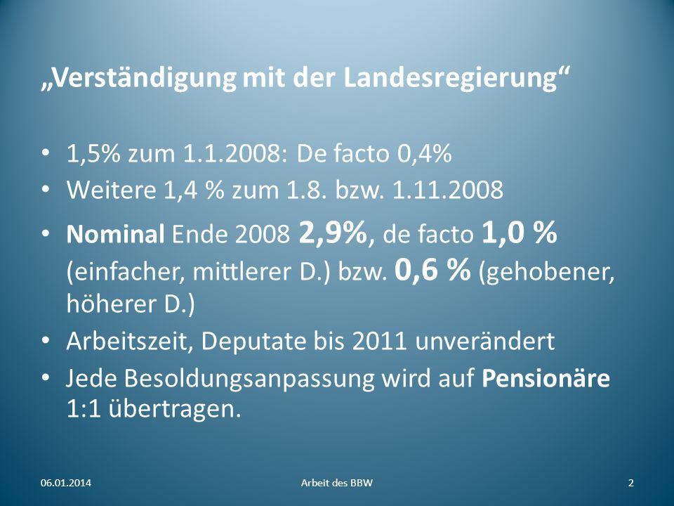 Verständigung mit der Landesregierung 1,5% zum 1.1.2008: De facto 0,4% Weitere 1,4 % zum 1.8. bzw. 1.11.2008 Nominal Ende 2008 2,9%, de facto 1,0 % (e