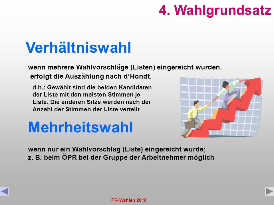 PR-Wahlen 201013 4. Wahlgrundsatz Verhältniswahl Mehrheitswahl wenn mehrere Wahlvorschläge (Listen) eingereicht wurden. erfolgt die Auszählung nach dH