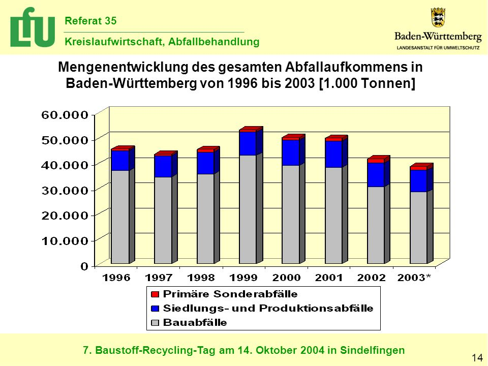7. Baustoff-Recycling-Tag am 14. Oktober 2004 in Sindelfingen Referat 35 Kreislaufwirtschaft, Abfallbehandlung 14 Mengenentwicklung des gesamten Abfal