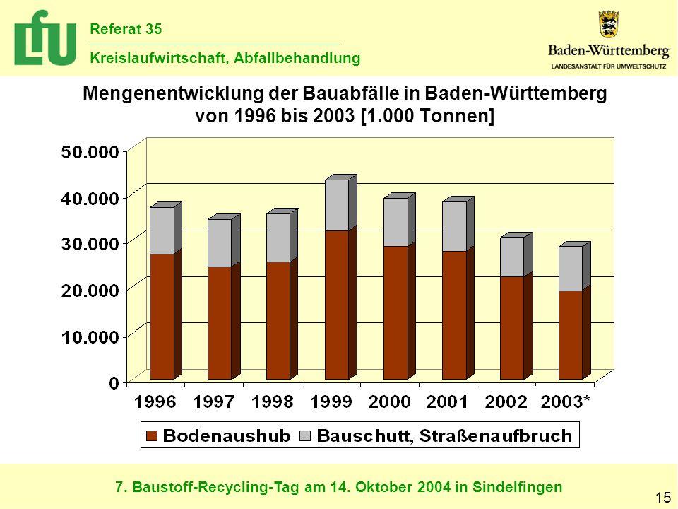 7. Baustoff-Recycling-Tag am 14. Oktober 2004 in Sindelfingen Referat 35 Kreislaufwirtschaft, Abfallbehandlung 15 Mengenentwicklung der Bauabfälle in