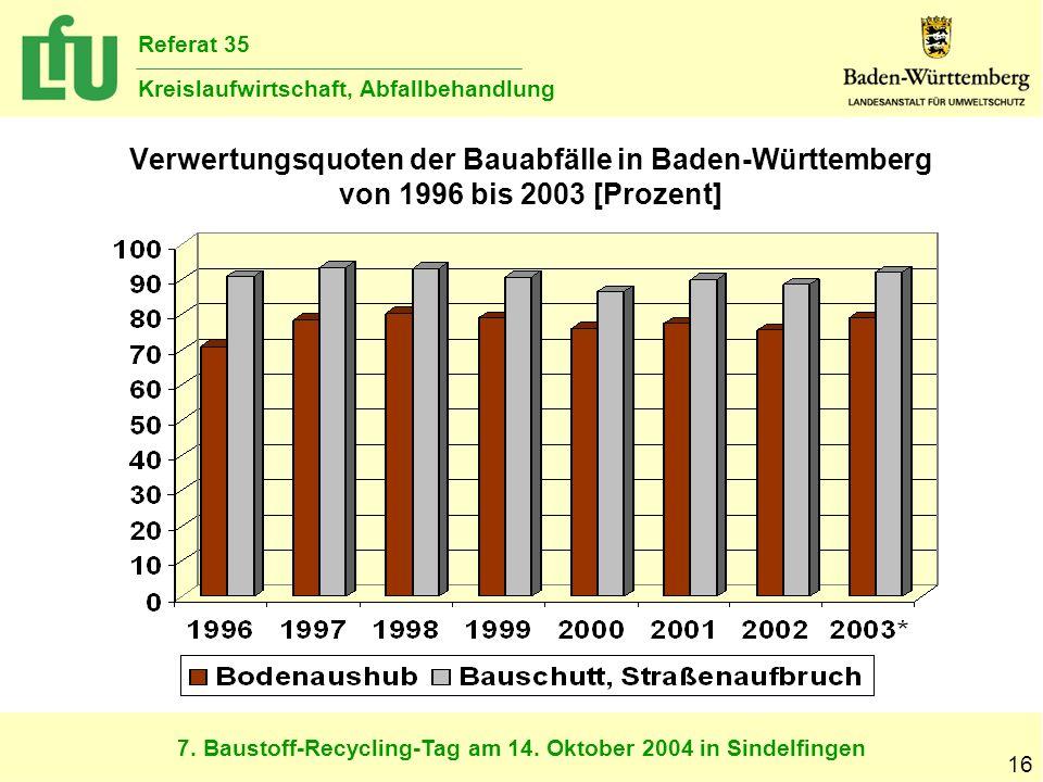 7. Baustoff-Recycling-Tag am 14. Oktober 2004 in Sindelfingen Referat 35 Kreislaufwirtschaft, Abfallbehandlung 16 Verwertungsquoten der Bauabfälle in
