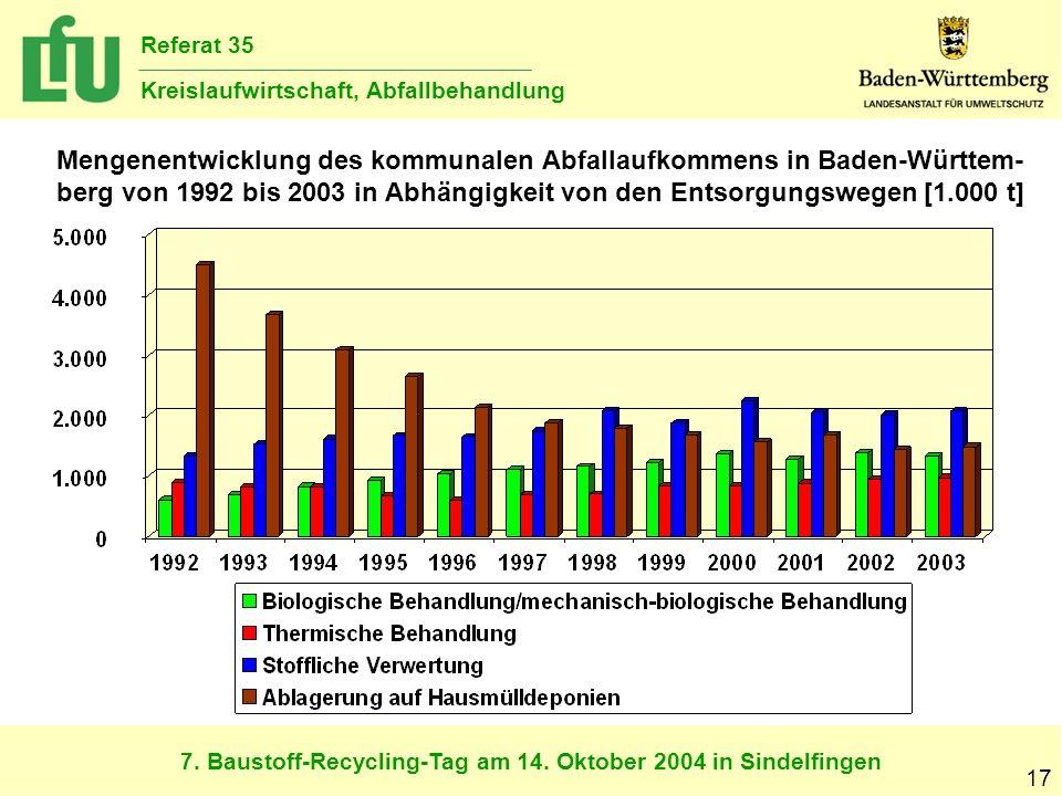 7. Baustoff-Recycling-Tag am 14. Oktober 2004 in Sindelfingen Referat 35 Kreislaufwirtschaft, Abfallbehandlung 17 Mengenentwicklung des kommunalen Abf
