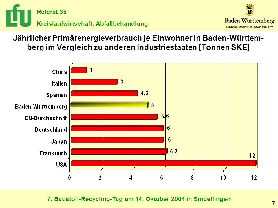7. Baustoff-Recycling-Tag am 14. Oktober 2004 in Sindelfingen Referat 35 Kreislaufwirtschaft, Abfallbehandlung 7 Jährlicher Primärenergieverbrauch je