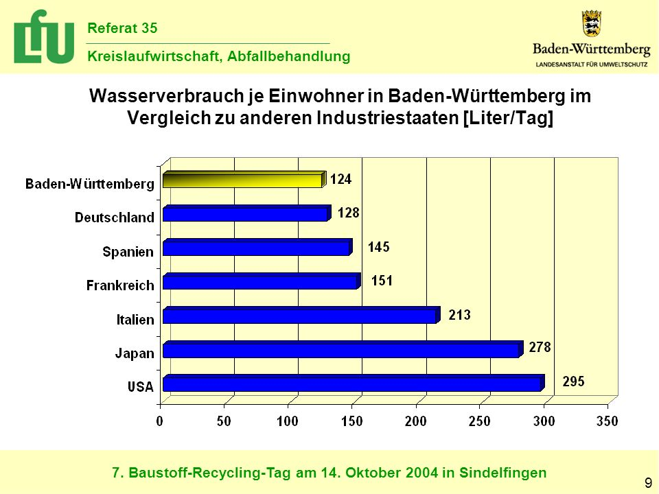 7. Baustoff-Recycling-Tag am 14. Oktober 2004 in Sindelfingen Referat 35 Kreislaufwirtschaft, Abfallbehandlung 9 Wasserverbrauch je Einwohner in Baden