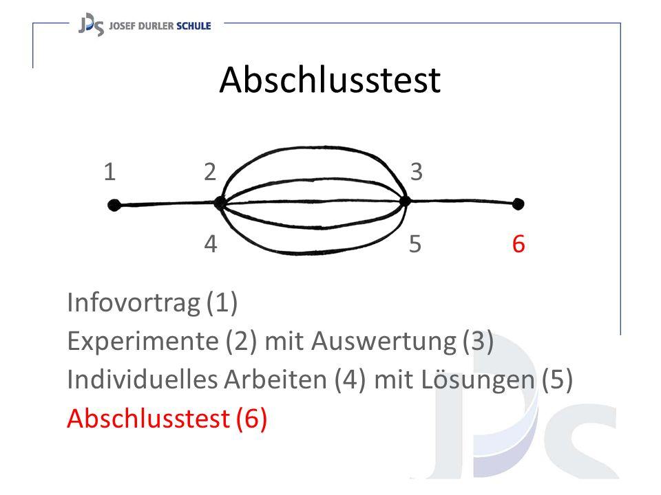 Abschlusstest Infovortrag (1) Experimente (2) mit Auswertung (3) Individuelles Arbeiten (4) mit Lösungen (5) Abschlusstest (6) 1 2 3 4 5 6