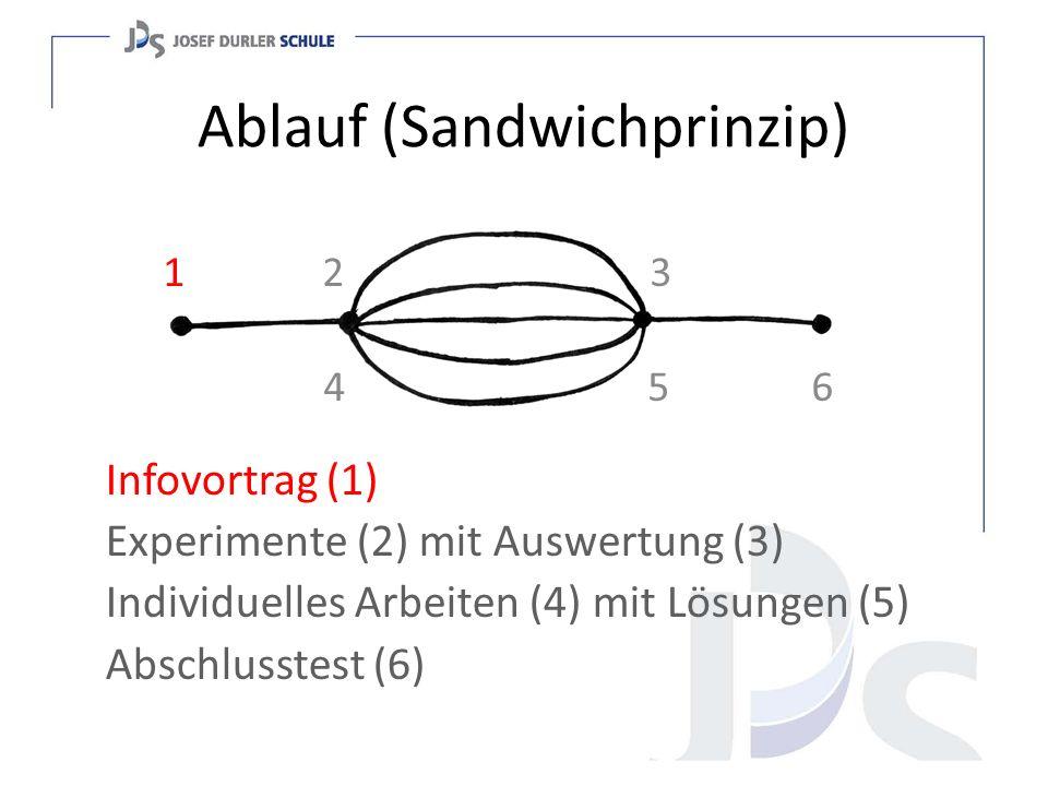 Ablauf (Sandwichprinzip) Infovortrag (1) Experimente (2) mit Auswertung (3) Individuelles Arbeiten (4) mit Lösungen (5) Abschlusstest (6) 1 2 3 4 5 6