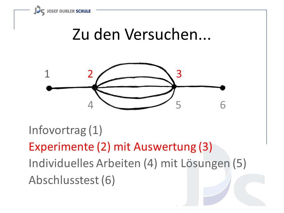 Zu den Versuchen... Infovortrag (1) Experimente (2) mit Auswertung (3) Individuelles Arbeiten (4) mit Lösungen (5) Abschlusstest (6) 1 2 3 4 5 6