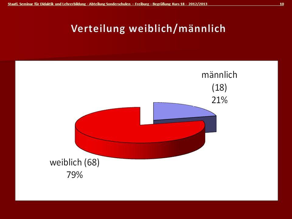 Staatl. Seminar für Didaktik und Lehrerbildung - Abteilung Sonderschulen – Freiburg – Begrüßung Kurs 18 - 2012/2013 10