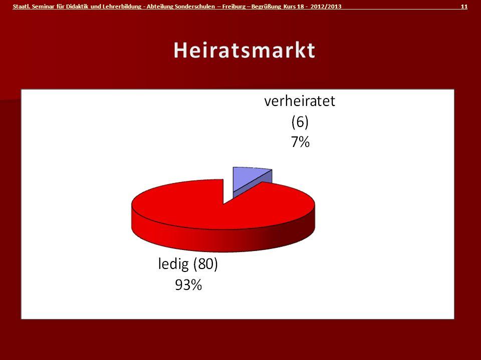 Staatl. Seminar für Didaktik und Lehrerbildung - Abteilung Sonderschulen – Freiburg – Begrüßung Kurs 18 - 2012/2013 11