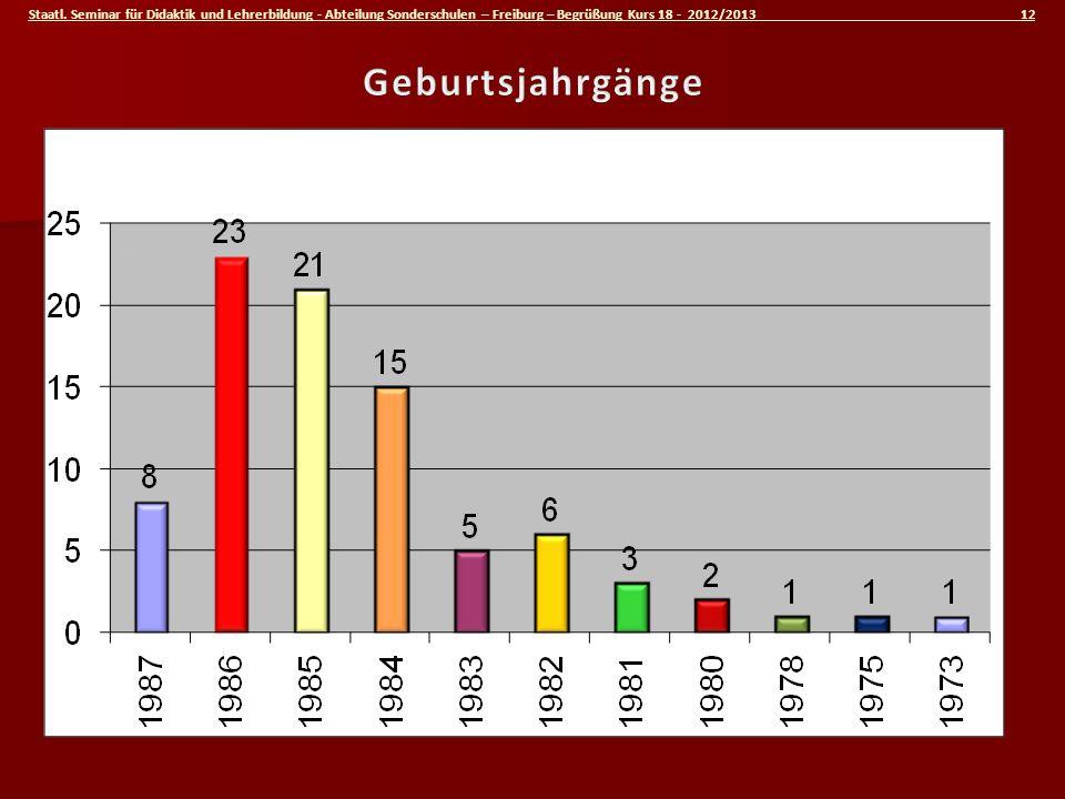 Staatl. Seminar für Didaktik und Lehrerbildung - Abteilung Sonderschulen – Freiburg – Begrüßung Kurs 18 - 2012/2013 12