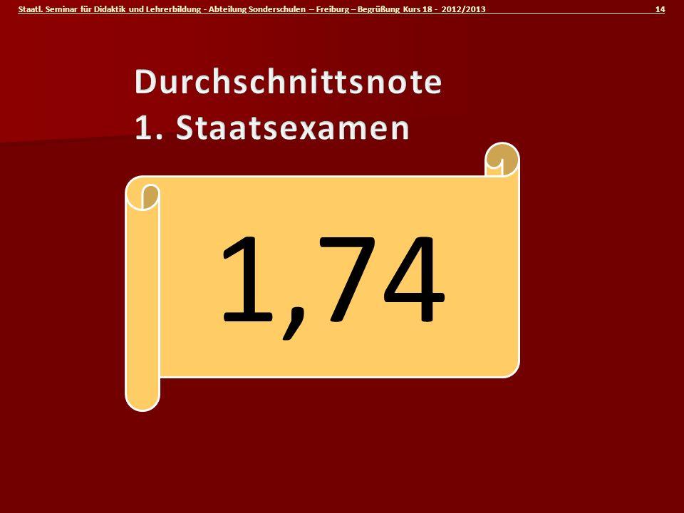 Staatl. Seminar für Didaktik und Lehrerbildung - Abteilung Sonderschulen – Freiburg – Begrüßung Kurs 18 - 2012/2013 14 1,74