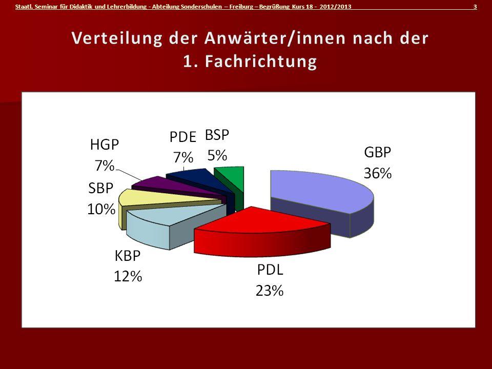 Staatl. Seminar für Didaktik und Lehrerbildung - Abteilung Sonderschulen – Freiburg – Begrüßung Kurs 18 - 2012/2013 3