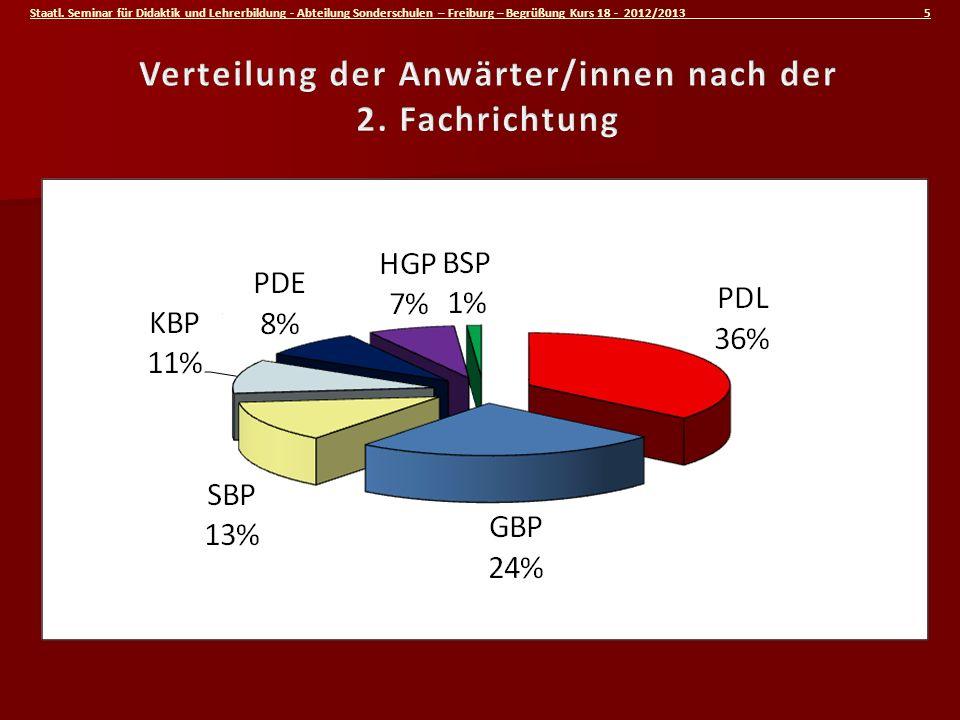 Staatl. Seminar für Didaktik und Lehrerbildung - Abteilung Sonderschulen – Freiburg – Begrüßung Kurs 18 - 2012/2013 5