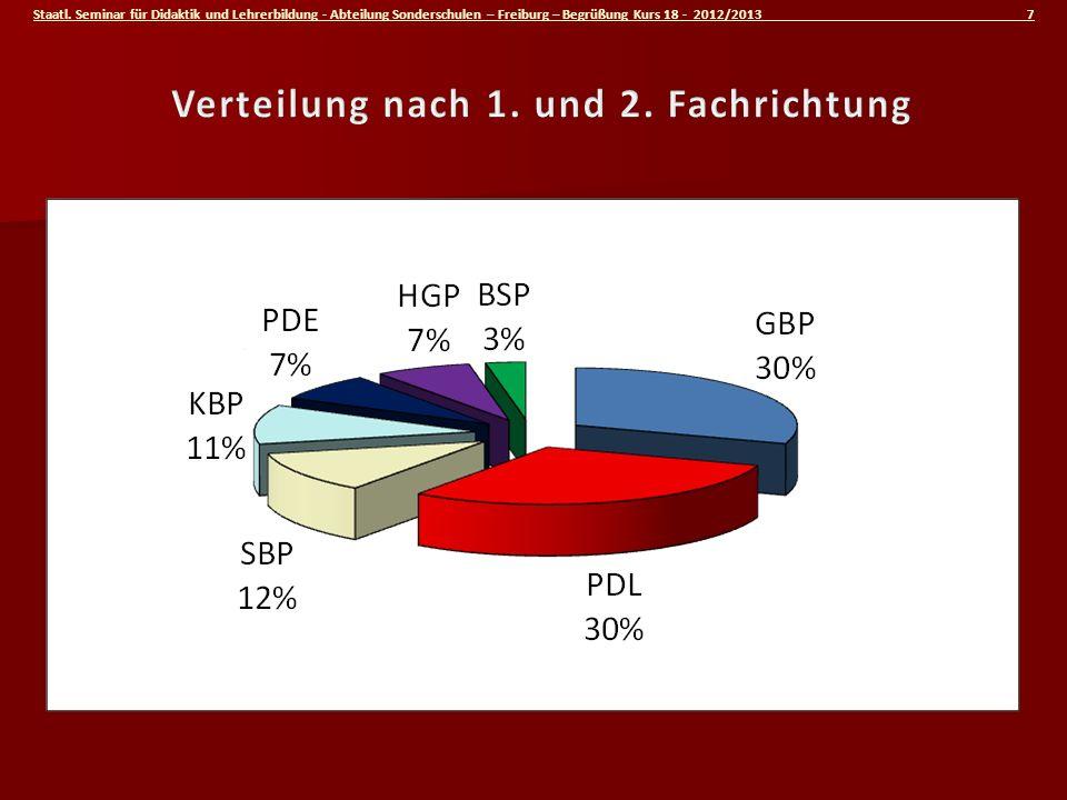 Staatl. Seminar für Didaktik und Lehrerbildung - Abteilung Sonderschulen – Freiburg – Begrüßung Kurs 18 - 2012/2013 7