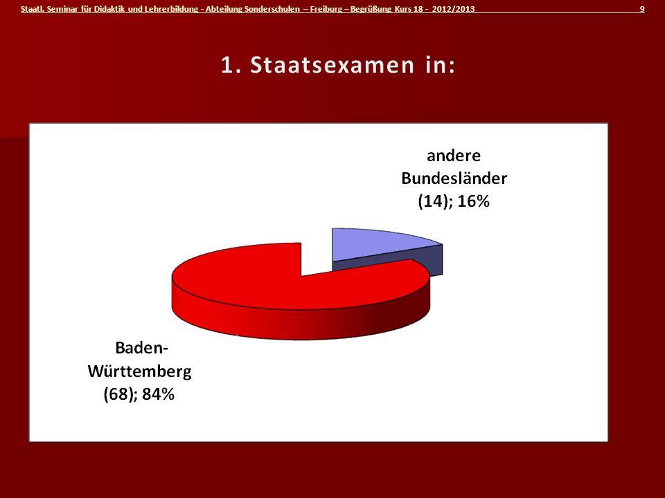 Staatl. Seminar für Didaktik und Lehrerbildung - Abteilung Sonderschulen – Freiburg – Begrüßung Kurs 18 - 2012/2013 9