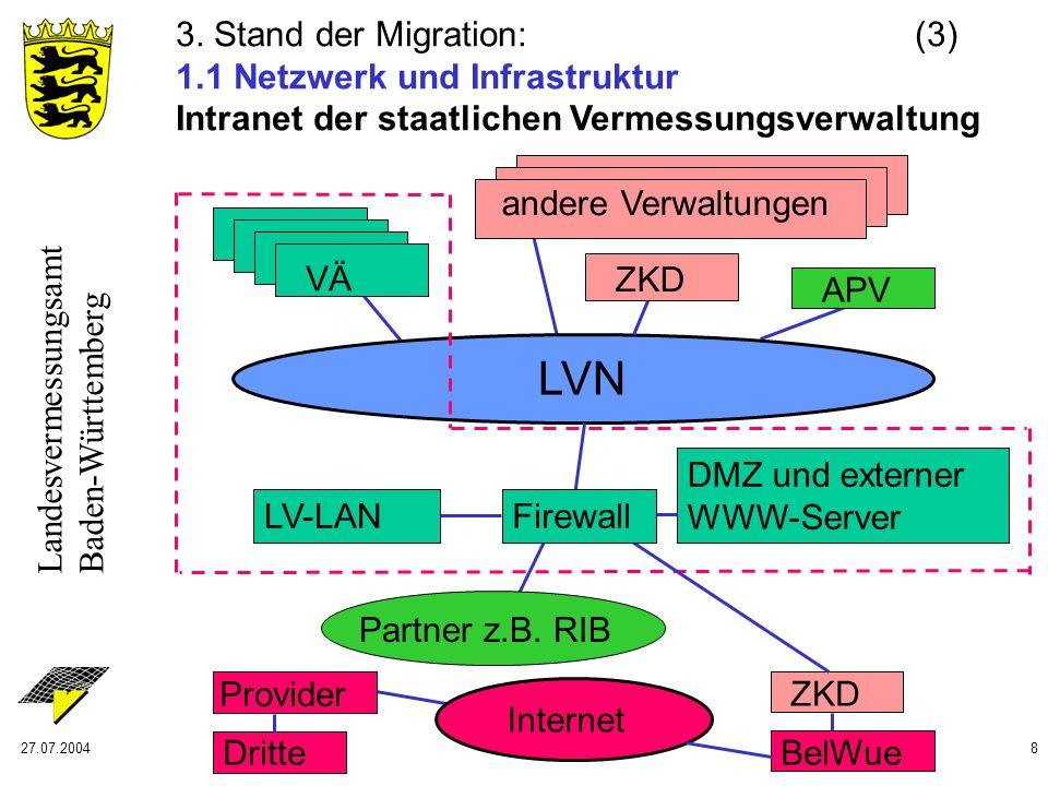 Landesvermessungsamt Baden-Württemberg 27.07.20048 3. Stand der Migration: (3) 1.1 Netzwerk und Infrastruktur Intranet der staatlichen Vermessungsverw