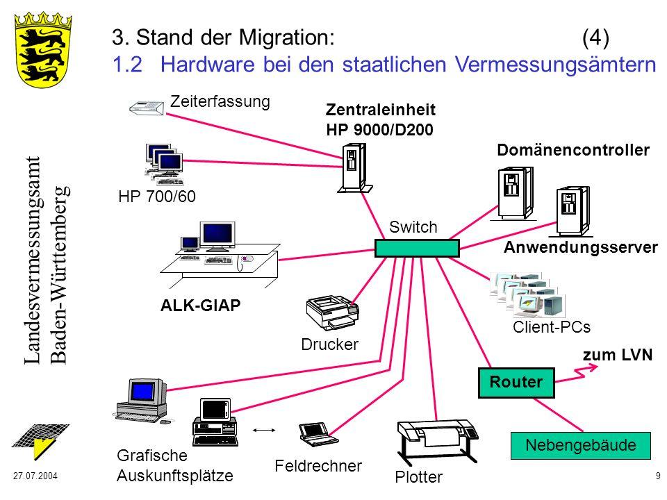 Landesvermessungsamt Baden-Württemberg 27.07.20049 3. Stand der Migration: (4) 1.2 Hardware bei den staatlichen Vermessungsämtern Plotter ALK-GIAP Zei