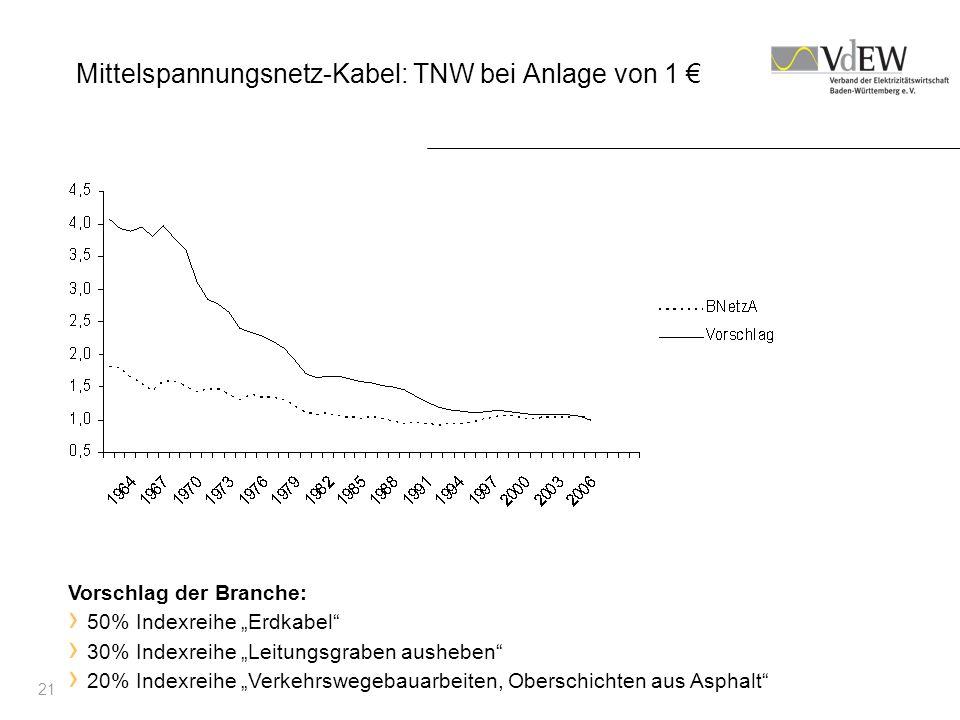 21 Mittelspannungsnetz-Kabel: TNW bei Anlage von 1 Vorschlag der Branche: 50% Indexreihe Erdkabel 30% Indexreihe Leitungsgraben ausheben 20% Indexreih