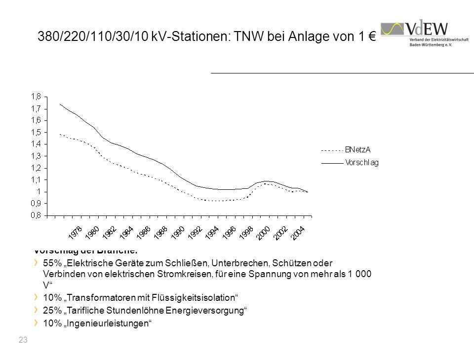 23 380/220/110/30/10 kV-Stationen: TNW bei Anlage von 1 Vorschlag der Branche: 55% Elektrische Geräte zum Schließen, Unterbrechen, Schützen oder Verbi