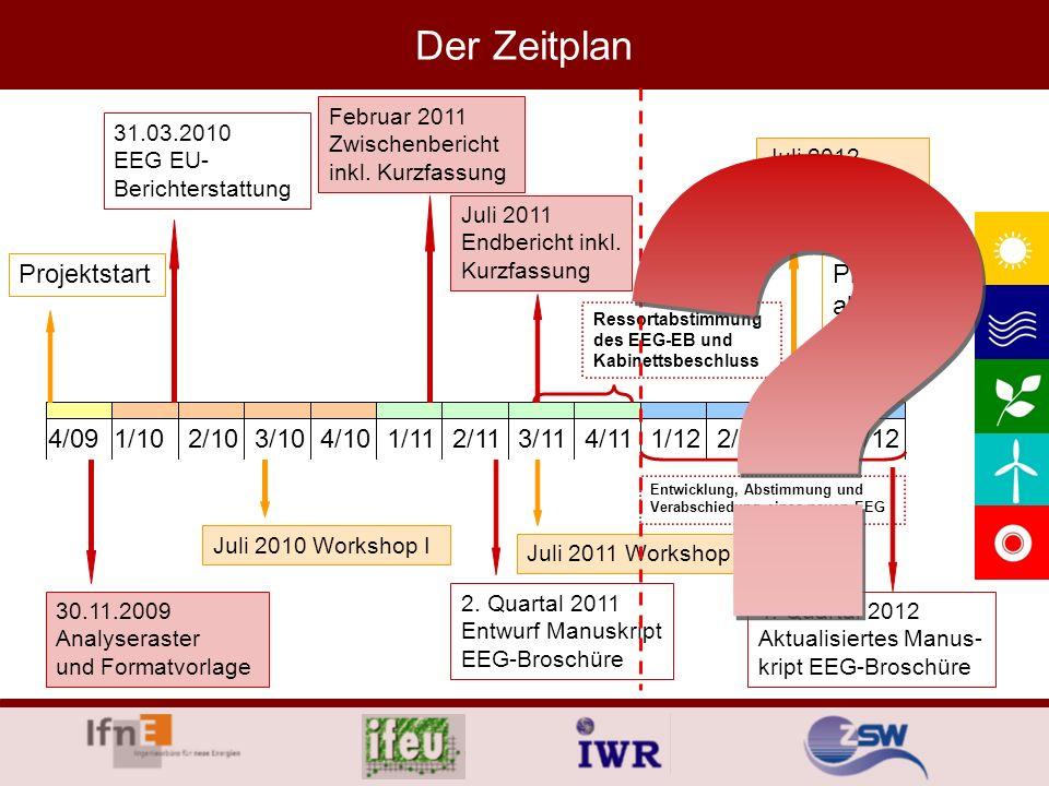 4/113/11 Der Zeitplan 4/091/102/103/104/101/112/112/121/124/123/12 Projektstart 30.11.2009 Analyseraster und Formatvorlage 31.03.2010 EEG EU- Berichte